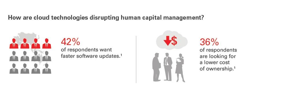 Disrupting HR Infographic
