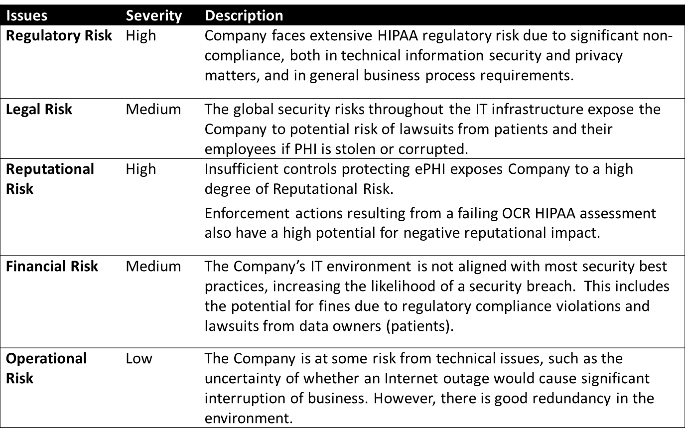 Communicating Risk to Executive Leadership – Sample Security Risk Assessment