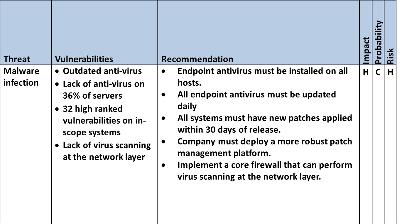 Information Security Policy Executive Summary