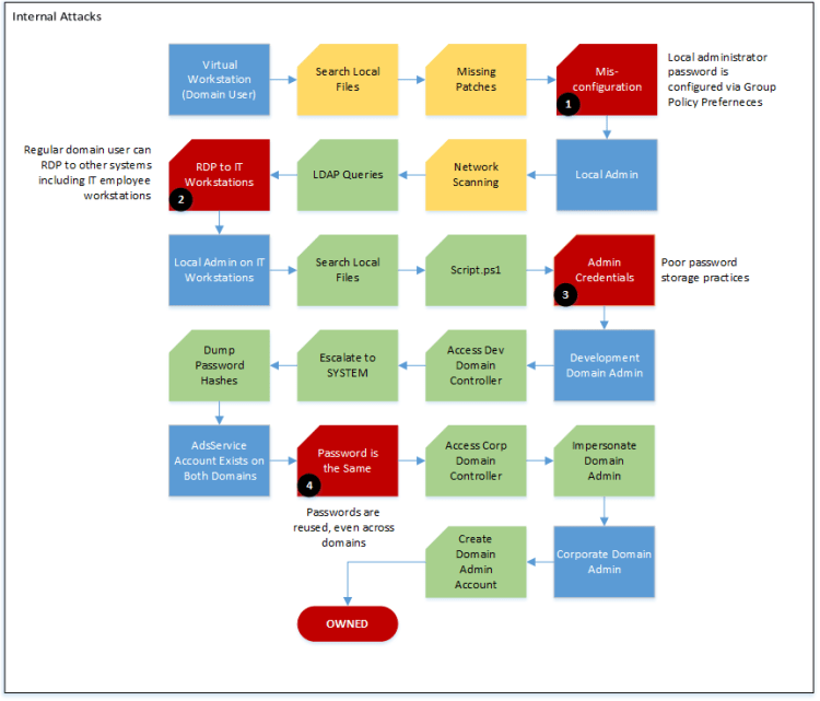 Anitian Red Team Penetration Testing - Internal Attacks