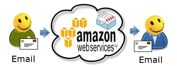tutorial setting Amazon Simpel Email Service