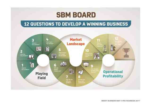 smart business map budi satrio isman sbm pro