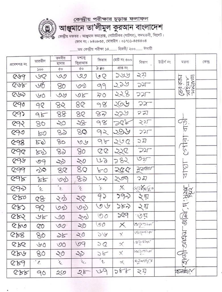Anjuman Result 2016 (29)
