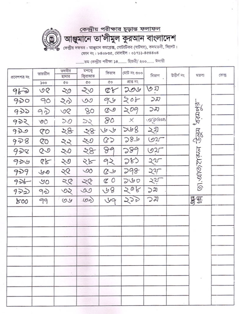 Anjuman Result 2016 (40)