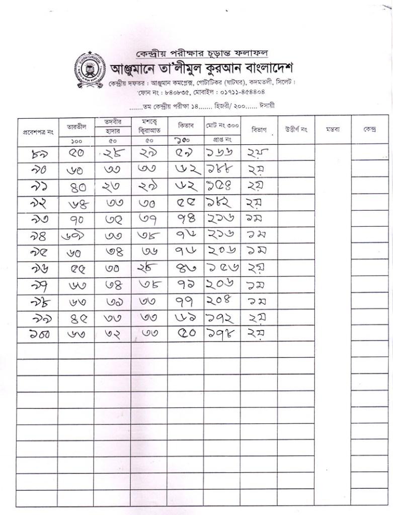 Anjuman Result 2016 (5)