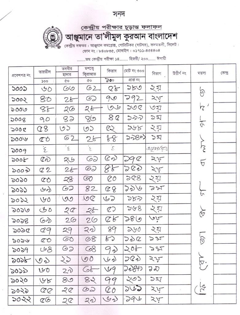 Anjuman Result 2016 (52)