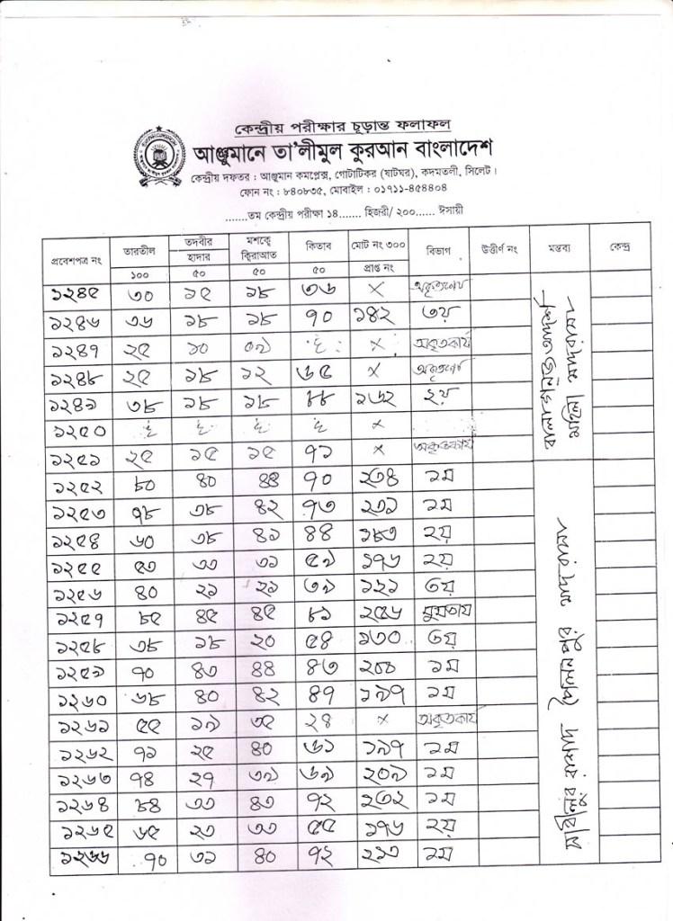 Anjuman Result 2016 (64)
