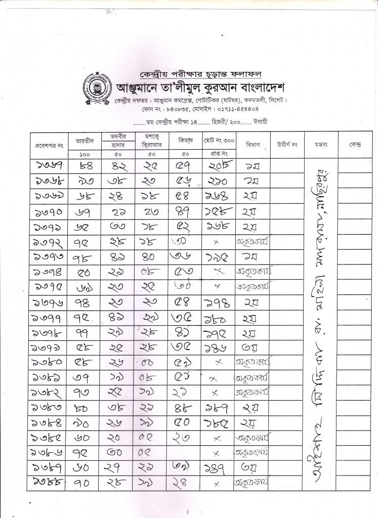 Anjuman Result 2016 (70)