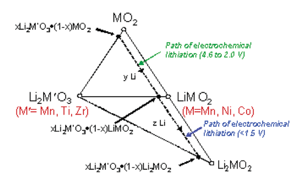 medium resolution of structural illustrations of the components of xli2mo3 1 x limo2