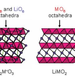 the compositional phase diagram of a li2mo3 limo2 mo2 li2mo2 electrode [ 1299 x 750 Pixel ]