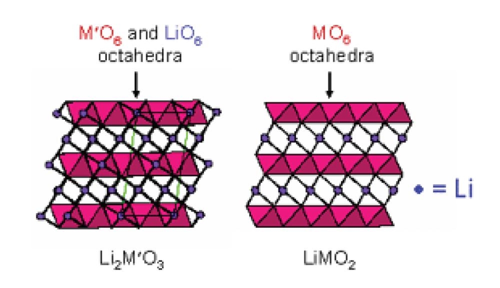 medium resolution of the compositional phase diagram of a li2mo3 limo2 mo2 li2mo2 electrode