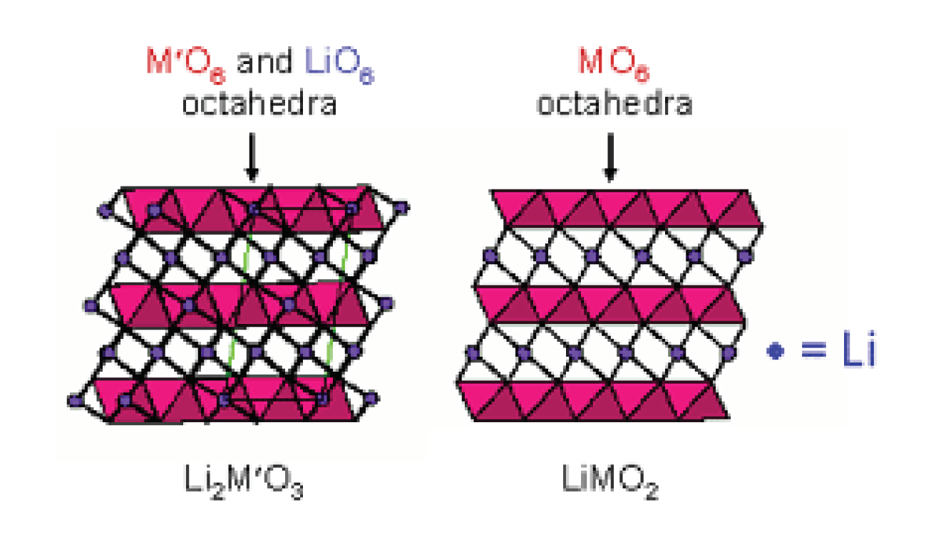 hight resolution of the compositional phase diagram of a li2mo3 limo2 mo2 li2mo2 electrode
