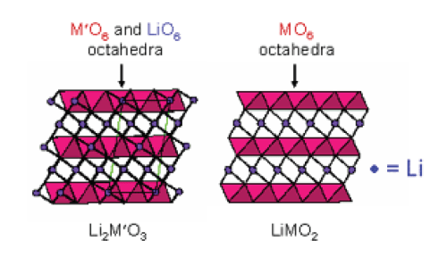 small resolution of the compositional phase diagram of a li2mo3 limo2 mo2 li2mo2 electrode