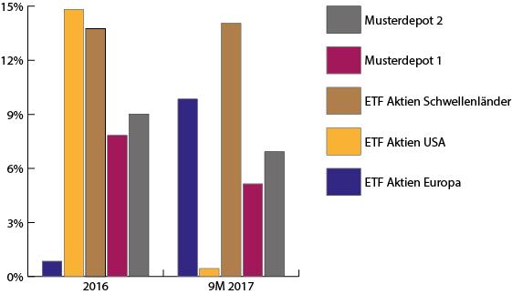 Entwicklung der Musterdepots 2016 und 2017