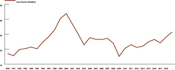 Shiller P/E S&P 500 Index