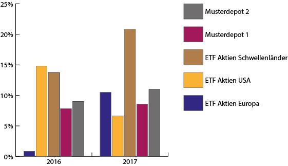 Wertentwicklung Musterdepots 2017