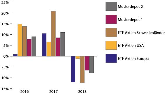 Wertentwicklung der Musterdepots negativ