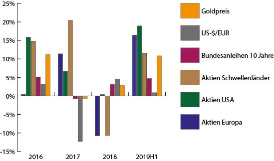 Aktienmärkte erholt
