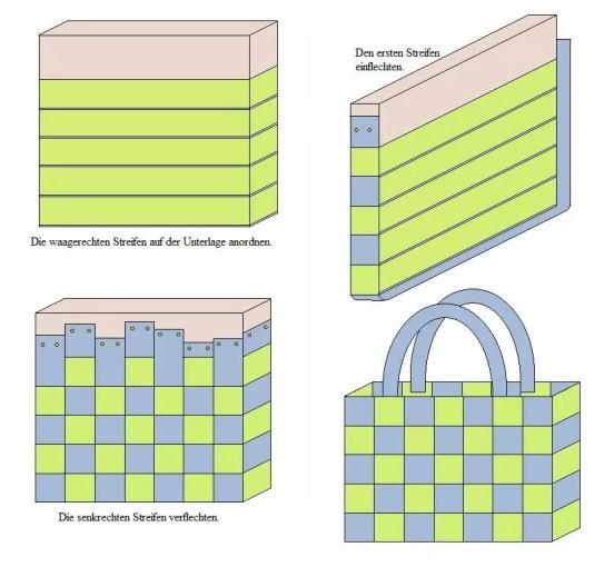 anleitung eine tasche flechten anleitungen tipps und vorlagen. Black Bedroom Furniture Sets. Home Design Ideas