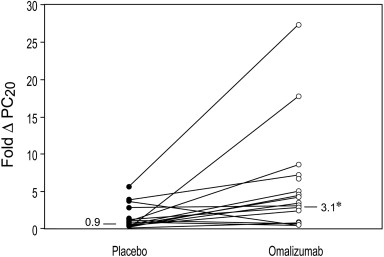 Omalizumab therapy for asthma patients with poor adherence