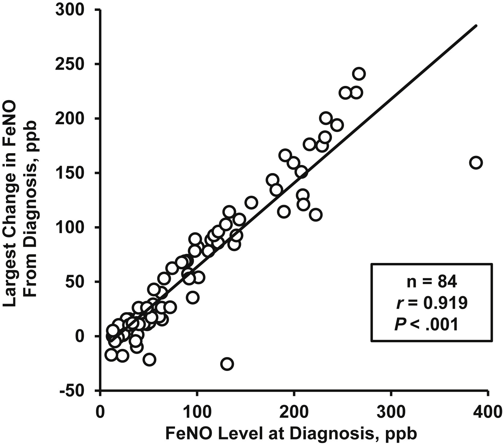The clinical role of fractional exhaled nitric oxide in