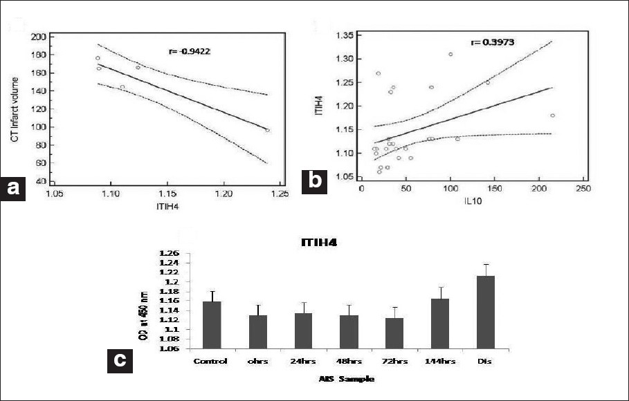 Time course of inflammatory cytokines in acute ischemic