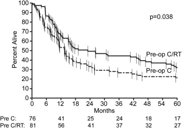 Improved Long-Term Outcome With Chemoradiotherapy