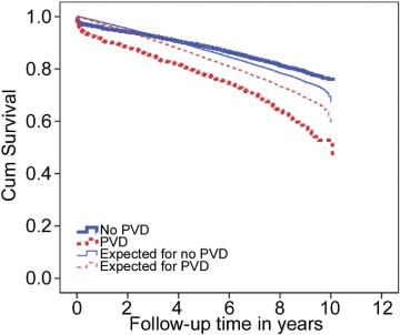 Peripheral Vascular Disease as a Predictor of Survival