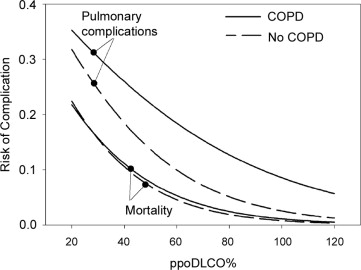 Diffusing Capacity Predicts Morbidity After Lung Resection