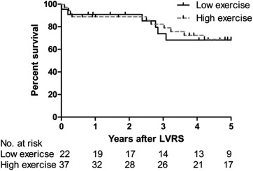 Heterogeneity of Lung Volume Reduction Surgery Outcomes in