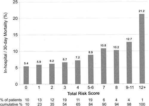 The New York Risk Score for In-Hospital and 30-Day