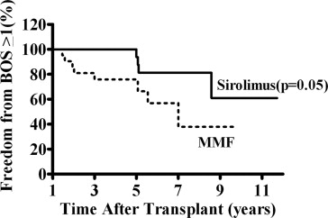 Effects of Prophylactic Use of Sirolimus on Bronchiolitis