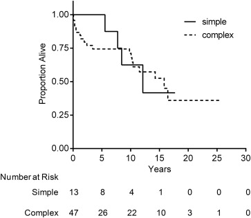 Surgical Therapy of Pulmonary Aspergillomas: A 30-Year