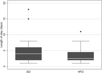 A Randomized Controlled Trial of High-Flow Nasal Oxygen