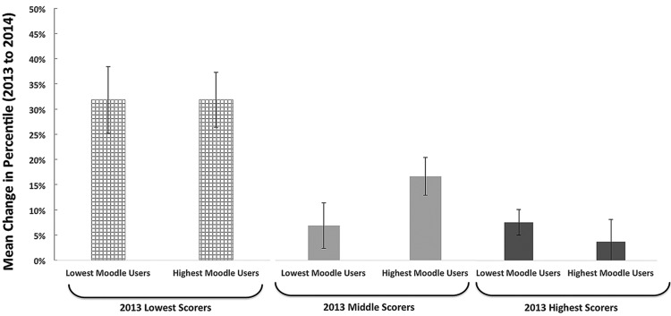 Impact of Moodle-Based Online Curriculum on Thoracic