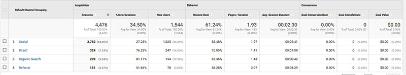 beginner's guide to Google Analytics