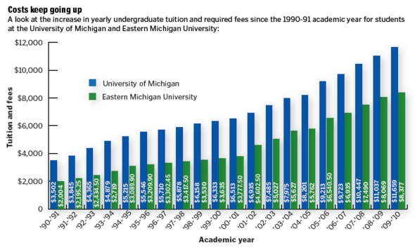 Rising tuition costs