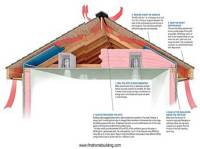 Extend the life of your roof with proper ventilation