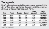 Ann Arbor residents win about 43 percent of property tax
