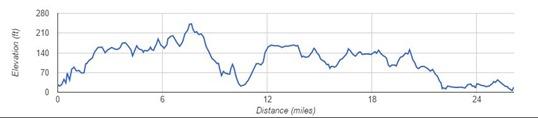 Liverpool Marathon Elevation