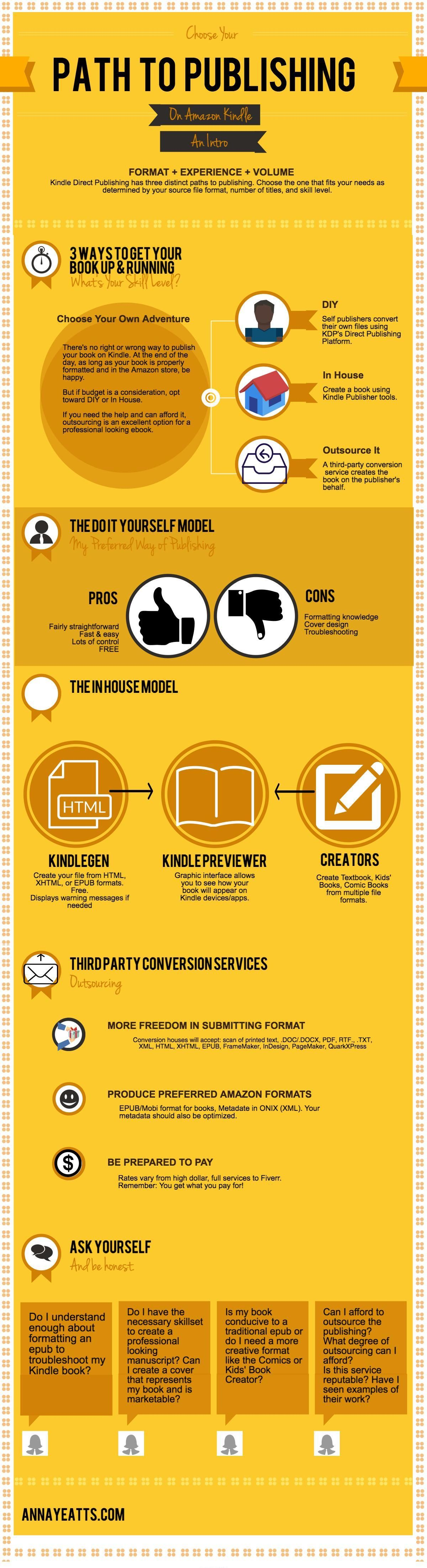 Your path to publishing with Amazon Kindle