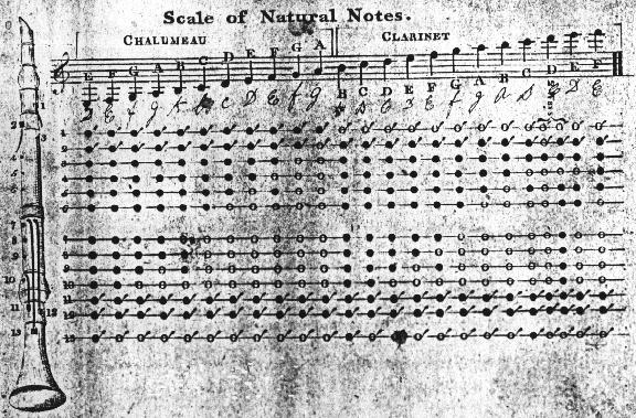 ABC Index; Early Clarinet Tutor