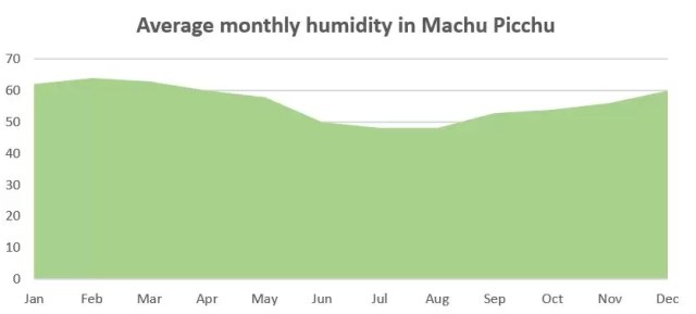 Machu Picchu weather: Average monthly humidity in Machu Picchu