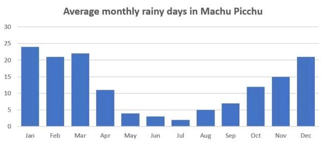 Machu Picchu weather: average monthly rainy days