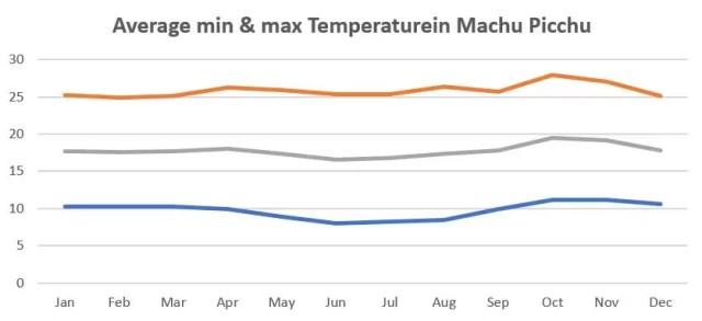 Machu Picchu weather: Average minimum and maximum temperature in Machu Picchu