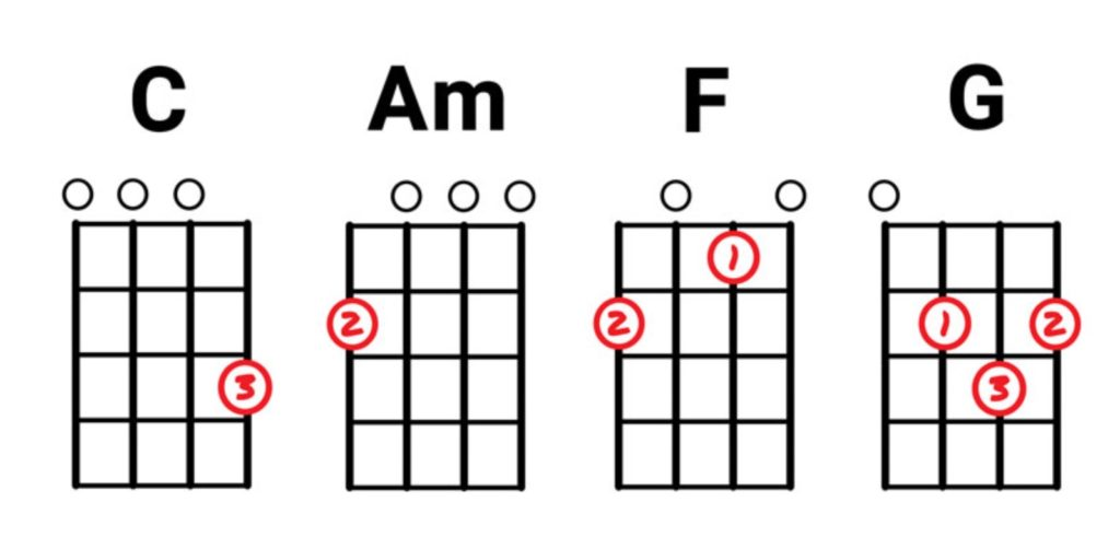 Beyond Three Chord Thursdays with Ease: FOUR CHORD SONGS