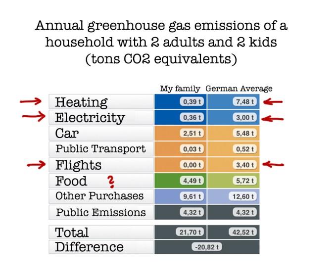 CO2_Budget