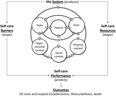 Self-care Barriers Reported by Emergency Department