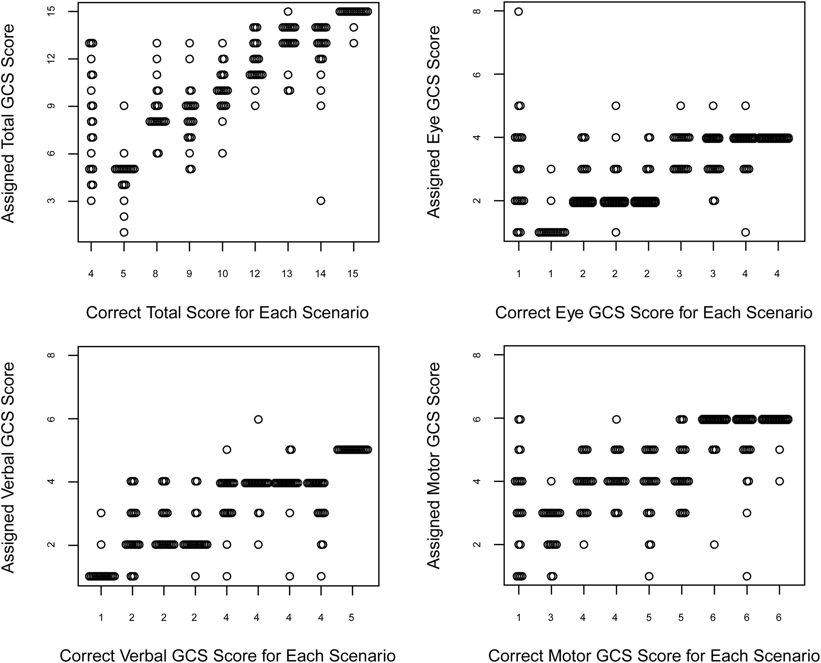 Randomized Controlled Trial of a Scoring Aid to Improve