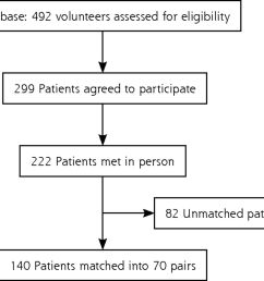 association between alcohol consumption and nocturnal leg cramps in patients over 60 years old a case control study [ 1280 x 1073 Pixel ]